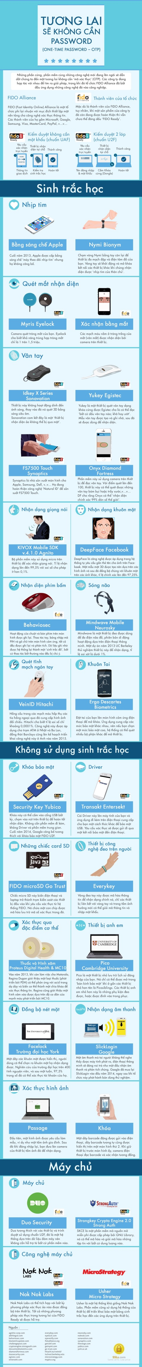 2998125_Infographic_Tuong_lai_se_khong_can_password
