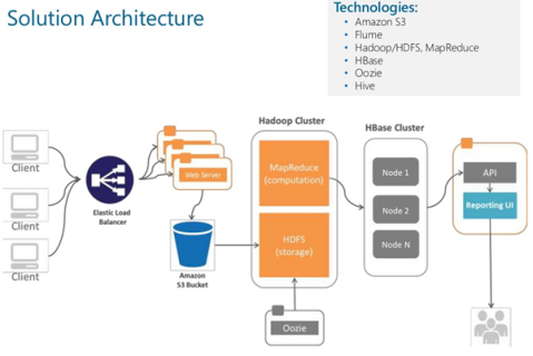 AWS cloud based Solution Architecture