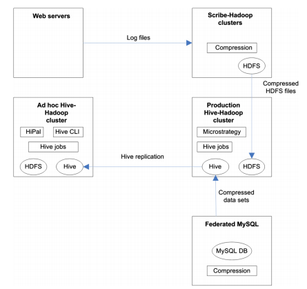 Data analytics Architecture adopted by Facebook