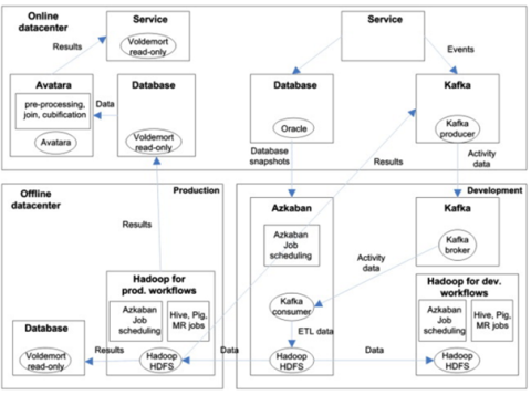 Data analytics Architecture adopted by LinkedIn