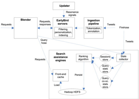Data analytics Architecture adopted by Twitter