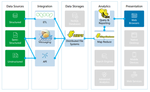 Data Discovery- Big Data Architecture